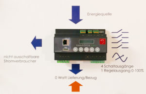 Smartfox Energieverbrauchsregler
